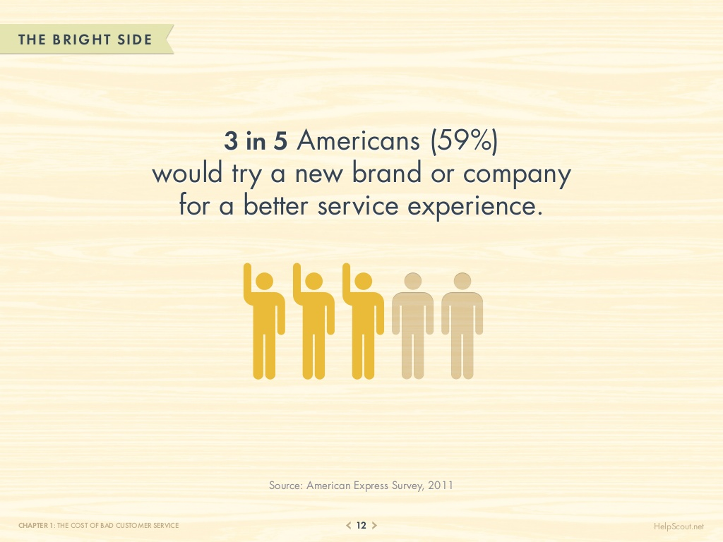 75-customer-service-facts-quotes-statistics-12-1024
