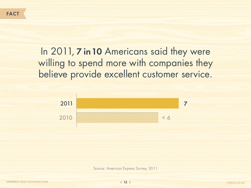 75-customer-service-facts-quotes-statistics-15-1024