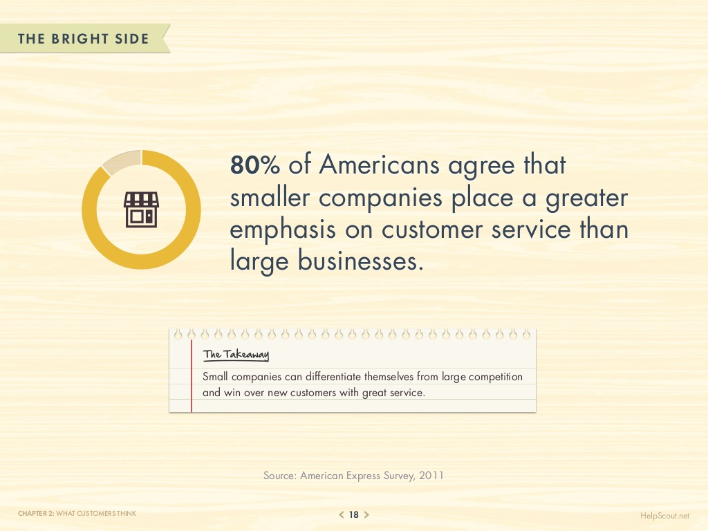 75-customer-service-facts-quotes-statistics-18-1024