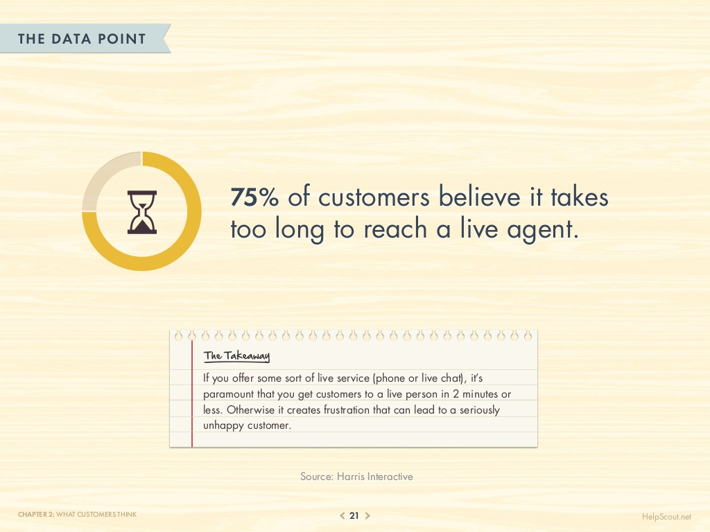 75-customer-service-facts-quotes-statistics-21-1024
