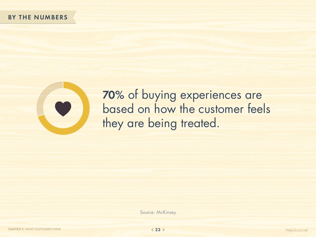 75-customer-service-facts-quotes-statistics-23-1024