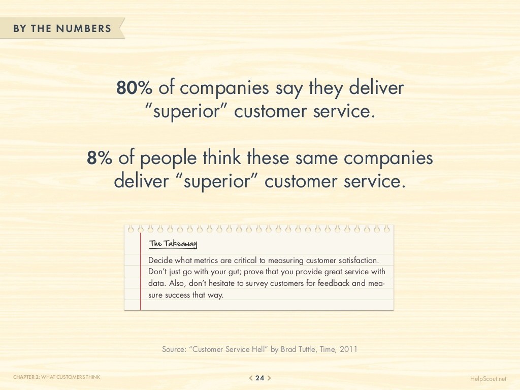75-customer-service-facts-quotes-statistics-24-1024