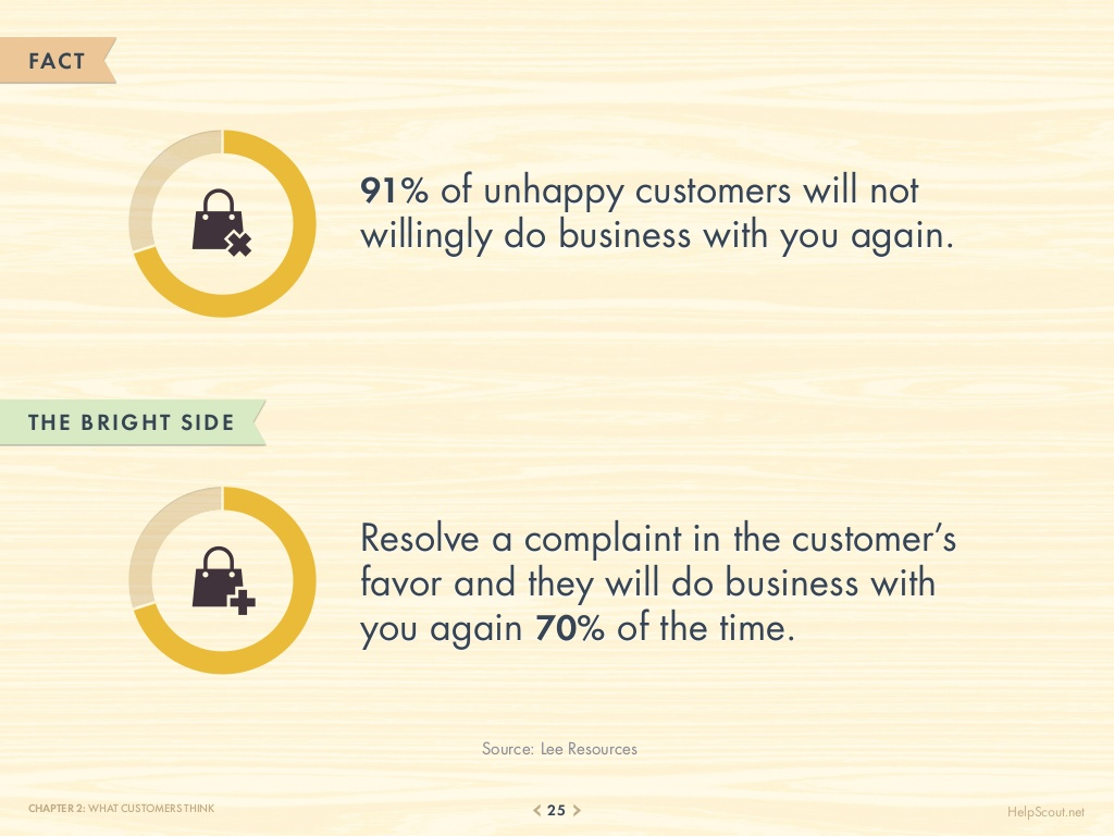 75-customer-service-facts-quotes-statistics-25-1024