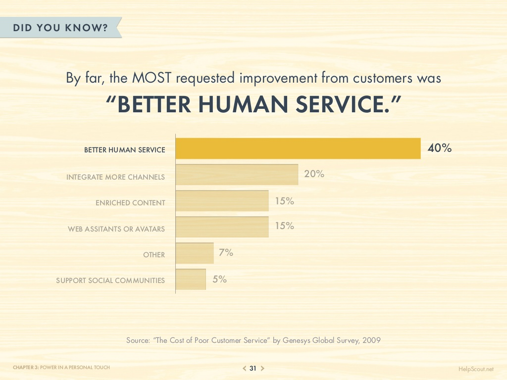 75-customer-service-facts-quotes-statistics-31-1024