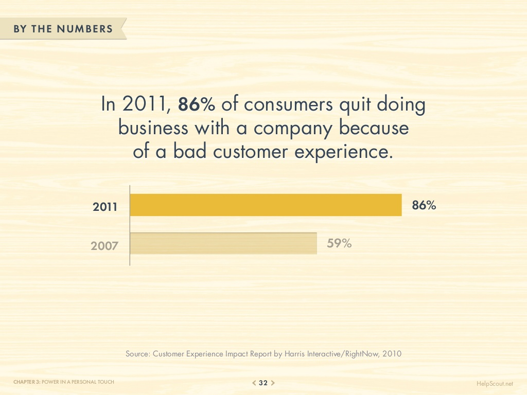 75-customer-service-facts-quotes-statistics-32-1024