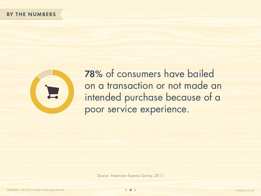75-customer-service-facts-quotes-statistics-4-1024