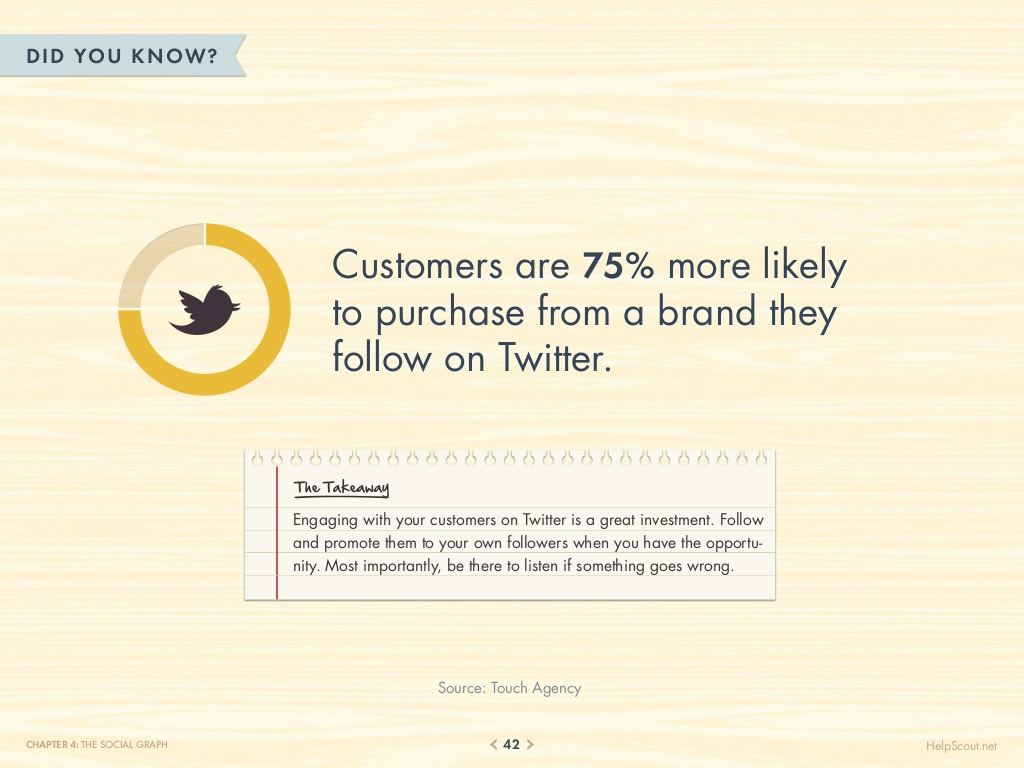 75-customer-service-facts-quotes-statistics-42-1024