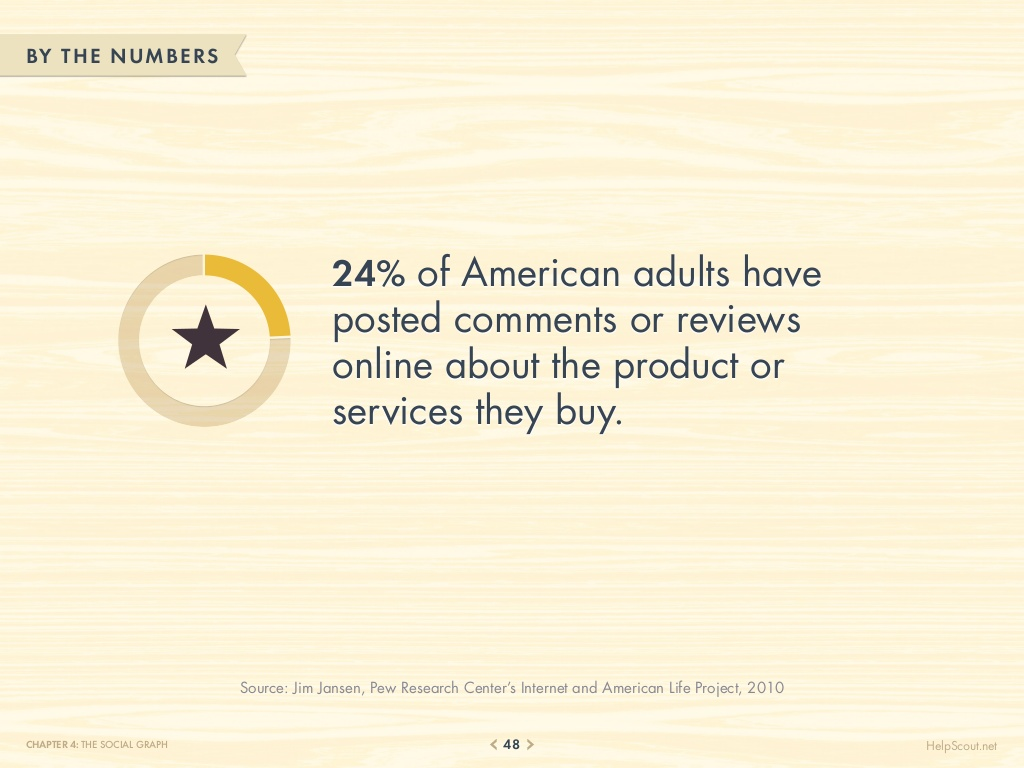 75-customer-service-facts-quotes-statistics-48-1024