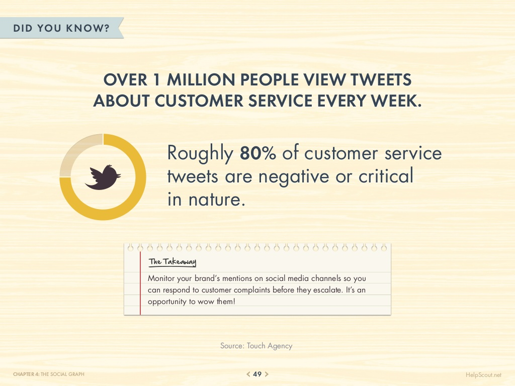75-customer-service-facts-quotes-statistics-49-1024