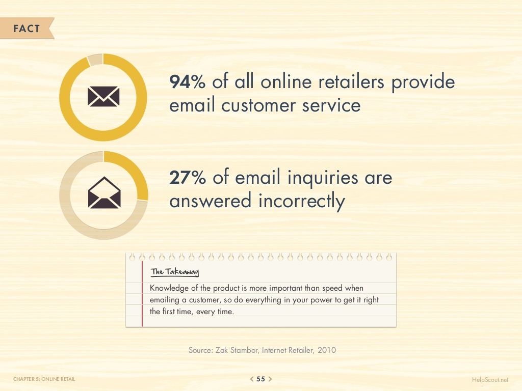75-customer-service-facts-quotes-statistics-55-1024