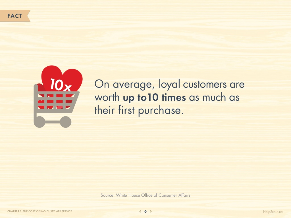 75-customer-service-facts-quotes-statistics-6-1024