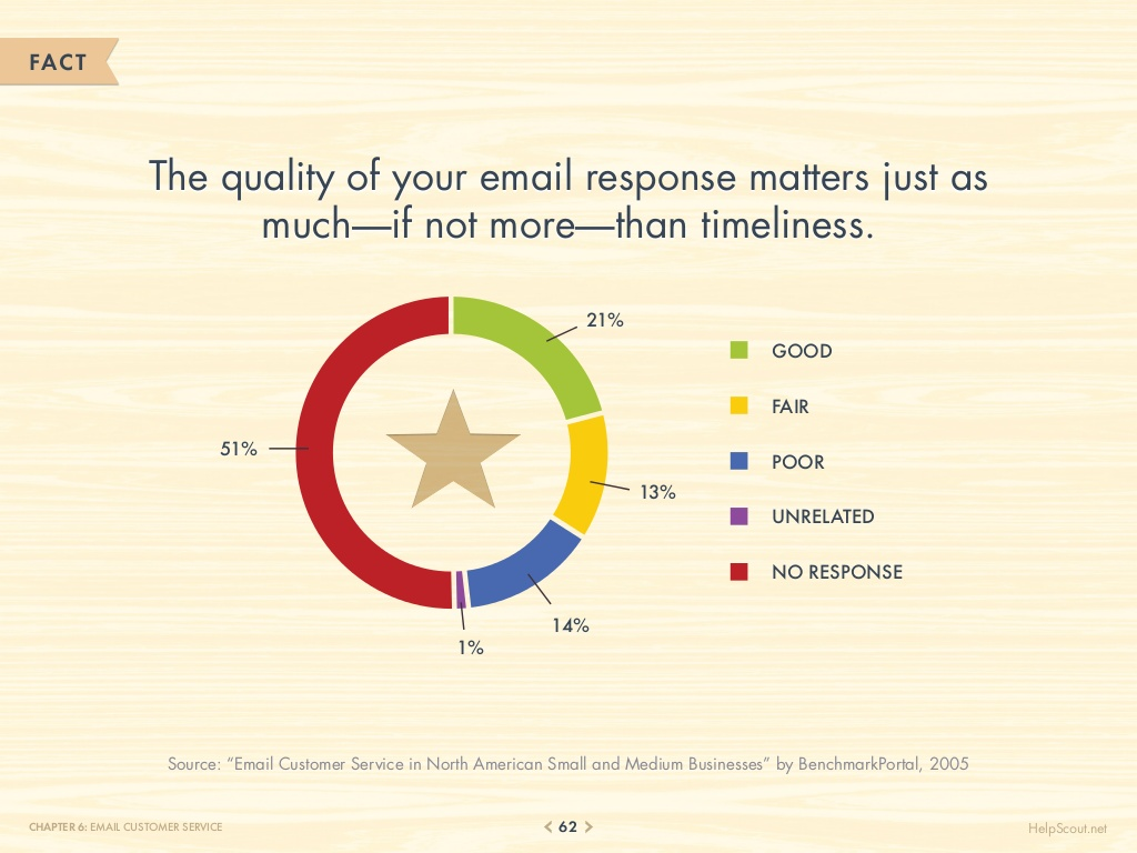 75-customer-service-facts-quotes-statistics-62-1024