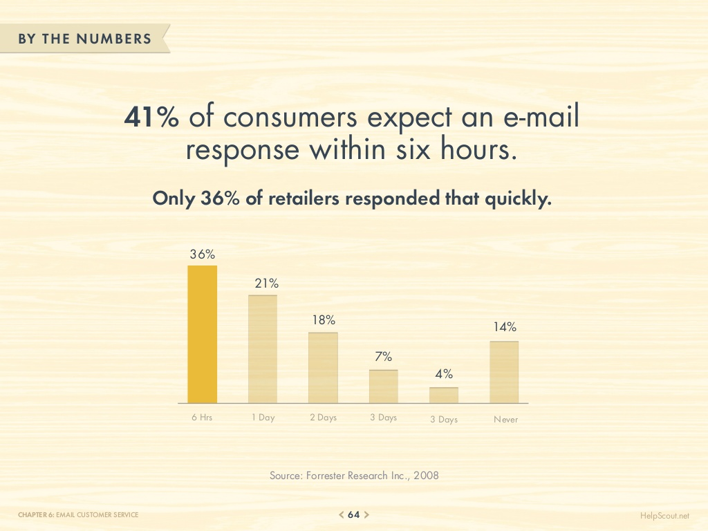 75-customer-service-facts-quotes-statistics-64-1024