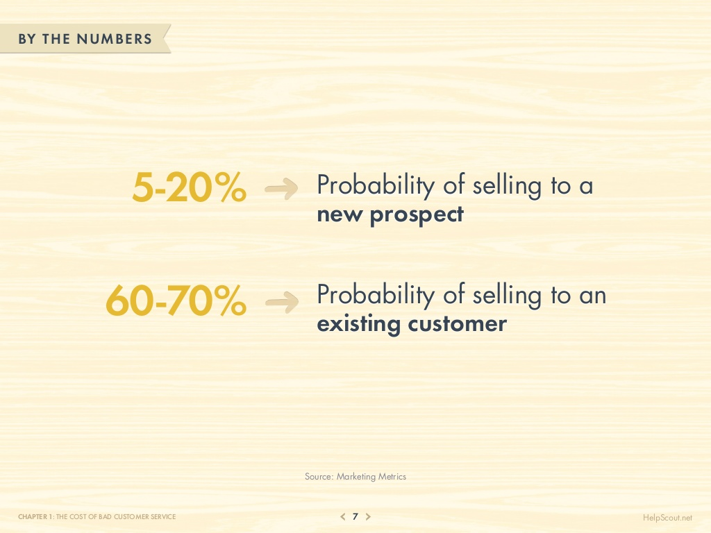 75-customer-service-facts-quotes-statistics-7-1024