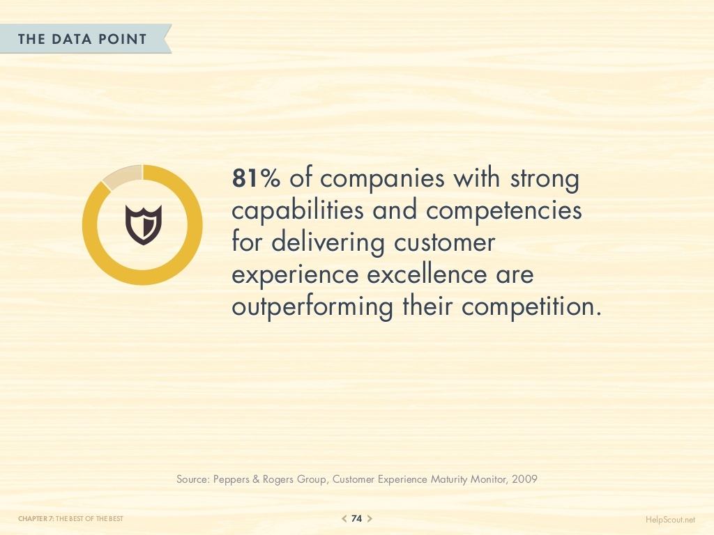 75-customer-service-facts-quotes-statistics-74-1024